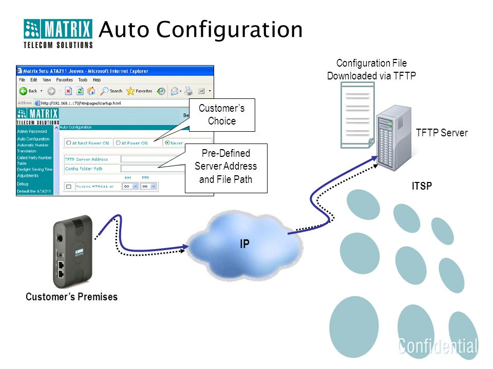 IP Customer's Premises ITSP Customer's Choice Pre-Defined Server Address and File Path TFTP Server Configuration File Downloaded via TFTP Auto Configuration