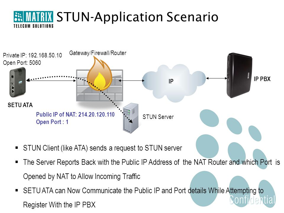 STUN-Application Scenario IP SETU ATA IP PBX STUN Server Gateway/Firewall/Router  STUN Client (like ATA) sends a request to STUN server  The Server Reports Back with the Public IP Address of the NAT Router and which Port is Opened by NAT to Allow Incoming Traffic  SETU ATA can Now Communicate the Public IP and Port details While Attempting to Register With the IP PBX Private IP: 192.168.50.10 Open Port: 5060 Public IP of NAT: 214.20.120.110 Open Port : 1