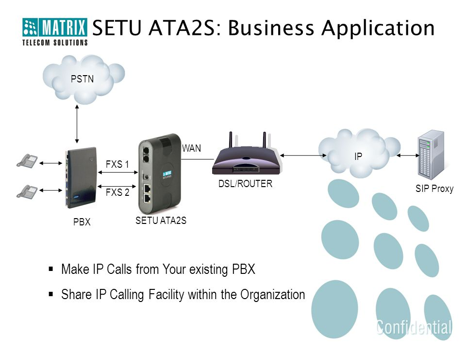 FXS 1 FXS 2 WAN DSL/ROUTER SIP Proxy PBX SETU ATA2S: Business Application  Make IP Calls from Your existing PBX  Share IP Calling Facility within th