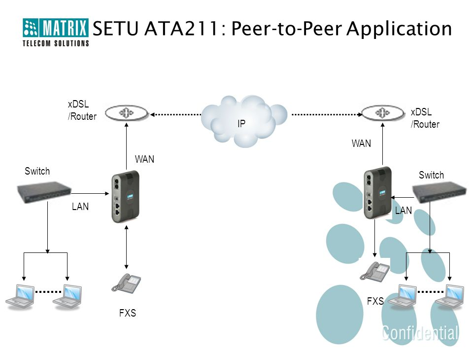 FXS LAN Switch WAN xDSL /Router xDSL /Router SETU ATA211: Peer-to-Peer Application IP FXS