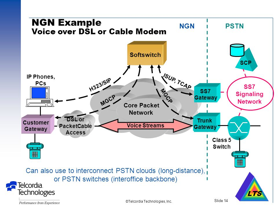 LTS ©Telcordia Technologies, Inc. Slide 13 NGN Architecture Next-Generation Network  Oriented towards application of VoIP (or VoATM) to large-scale p