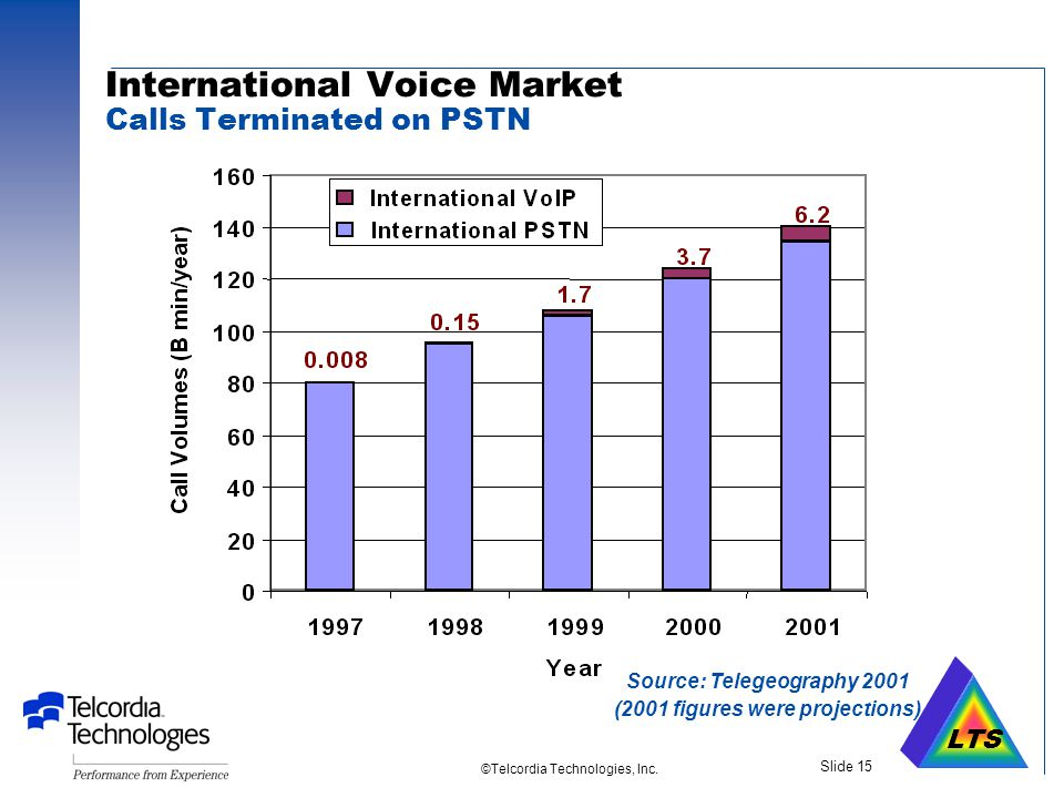 LTS ©Telcordia Technologies, Inc. Slide 14 Core Packet Network Softswitch Customer Gateway DSL or PacketCable Access NGN NGN Example Voice over DSL or