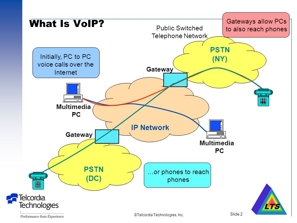 An SAIC Company Slide 1. Voice Over IP: Architectures, Applications and Challenges Tom Chapuran Telcordia Technologies tc@research.telcordia.com 973 8