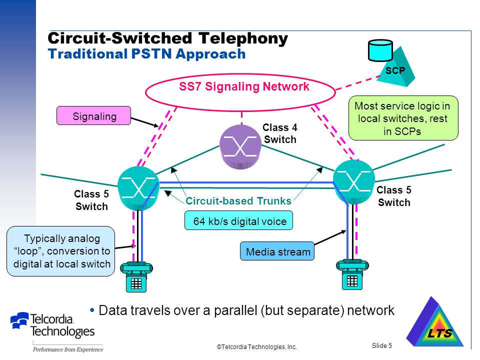 LTS ©Telcordia Technologies, Inc. Slide 4 Origins of VoIP Lessons learned  Internet Telephony software for multimedia PCs (1995) –Users frustrated by