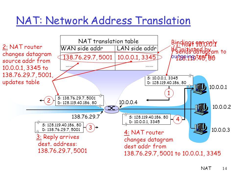 NAT14 NAT: Network Address Translation 10.0.0.1 10.0.0.2 10.0.0.3 S: 10.0.0.1, 3345 D: 128.119.40.186, 80 1 10.0.0.4 138.76.29.7 1: host 10.0.0.1 sends datagram to 128.119.40, 80 NAT translation table WAN side addr LAN side addr 138.76.29.7, 5001 10.0.0.1, 3345 …… S: 128.119.40.186, 80 D: 10.0.0.1, 3345 4 S: 138.76.29.7, 5001 D: 128.119.40.186, 80 2 2: NAT router changes datagram source addr from 10.0.0.1, 3345 to 138.76.29.7, 5001, updates table S: 128.119.40.186, 80 D: 138.76.29.7, 5001 3 3: Reply arrives dest.