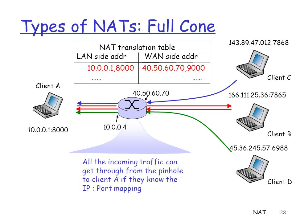 NAT28 Types of NATs: Full Cone All the incoming traffic can get through from the pinhole to client A if they know the IP : Port mapping Client A 10.0.