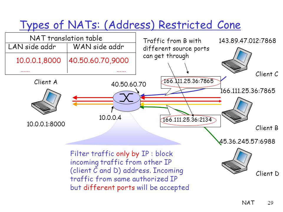 NAT29 Types of NATs: (Address) Restricted Cone Filter traffic only by IP : block incoming traffic from other IP (client C and D) address. Incoming tra