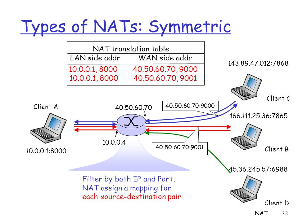 NAT32 Types of NATs: Symmetric Client A 10.0.0.1:8000 166.111.25.36:7865 45.36.245.57:6988 Client B Client C Client D Filter by both IP and Port, NAT assign a mapping for each source-destination pair 143.89.47.012:7868 40.50.60.70:9000 40.50.60.70:9001 10.0.0.1, 8000 40.50.60.70, 9000 10.0.0.1, 8000 40.50.60.70, 9001 40.50.60.70 10.0.0.4 NAT translation table LAN side addr WAN side addr