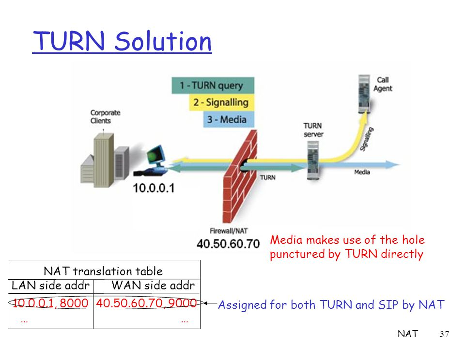NAT37 TURN Solution Media makes use of the hole punctured by TURN directly NAT translation table LAN side addr WAN side addr 10.0.0.1, 8000 40.50.60.7