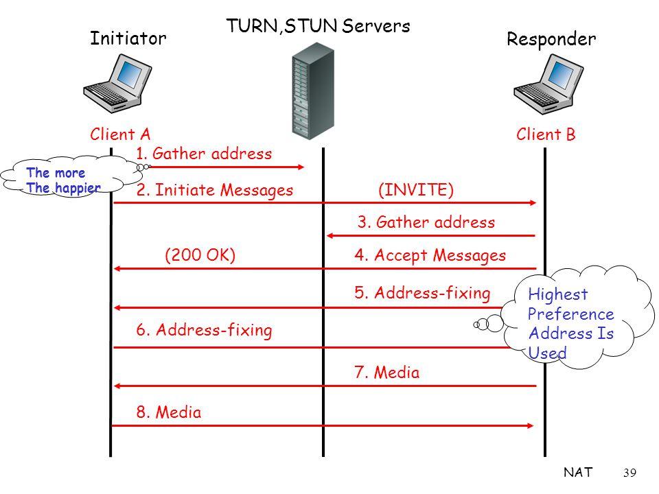 NAT39 Initiator Client A Responder Client B 1. Gather address 2.