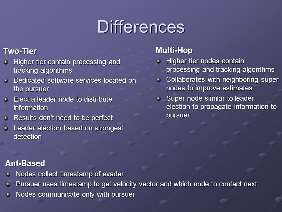 Differences Two-Tier Higher tier contain processing and tracking algorithms Dedicated software services located on the pursuer Elect a leader node to distribute information Results don't need to be perfect Leader election based on strongest detection Multi-Hop Higher tier nodes contain processing and tracking algorithms Collaborates with neighboring super nodes to improve estimates Super node similar to leader election to propagate information to pursuer Ant-Based Nodes collect timestamp of evader Pursuer uses timestamp to get velocity vector and which node to contact next Nodes communicate only with pursuer