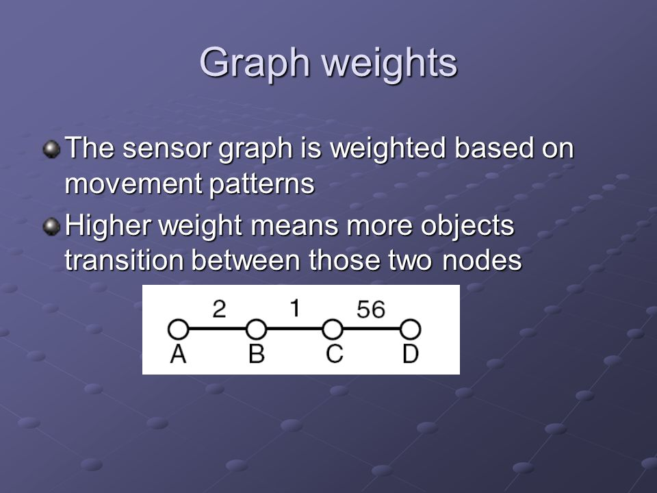 Graph weights The sensor graph is weighted based on movement patterns Higher weight means more objects transition between those two nodes