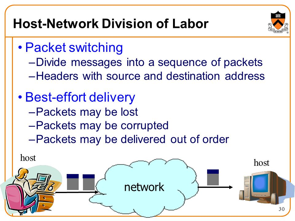 30 Host-Network Division of Labor Packet switching –Divide messages into a sequence of packets –Headers with source and destination address Best-effort delivery –Packets may be lost –Packets may be corrupted –Packets may be delivered out of order host network