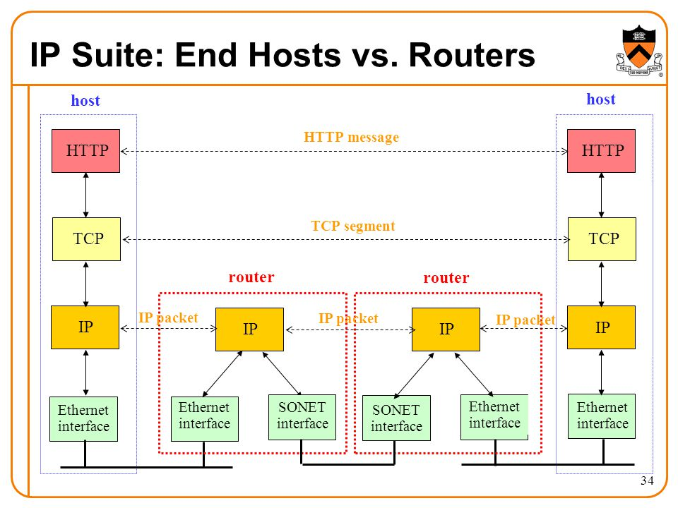 IP Suite: End Hosts vs.