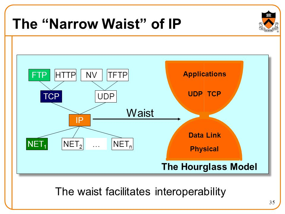 The Narrow Waist of IP 35 UDPTCP Data Link Physical Applications The Hourglass Model Waist The waist facilitates interoperability FTPHTTPTFTPNV TCPUDP IP NET 1 NET 2 NET n …