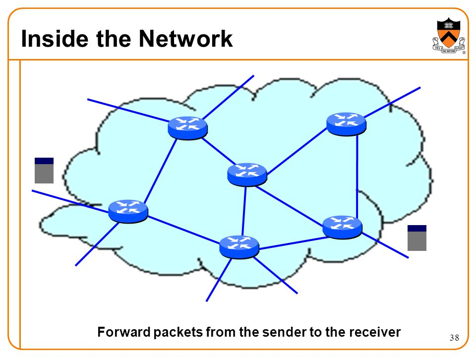 Inside the Network 38 Forward packets from the sender to the receiver