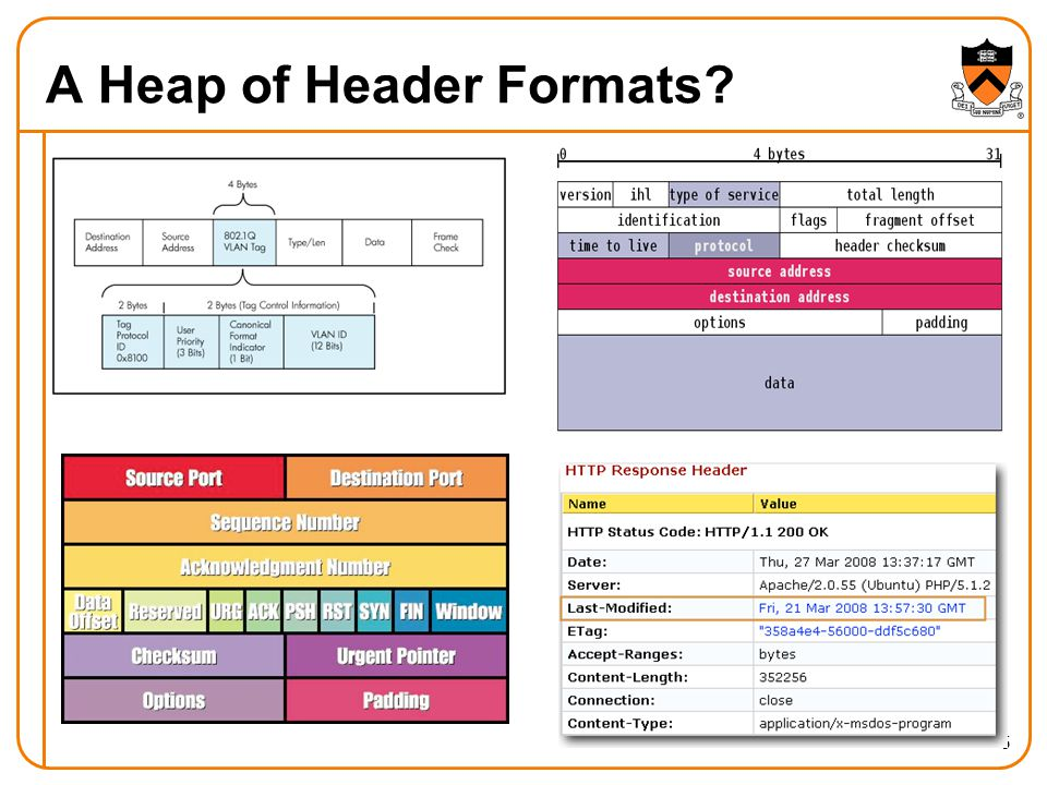 A Heap of Header Formats 6