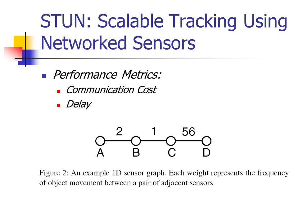 STUN: Scalable Tracking Using Networked Sensors Performance Metrics: Communication Cost Delay