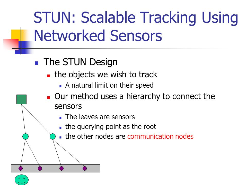 STUN: Scalable Tracking Using Networked Sensors The STUN Design the objects we wish to track A natural limit on their speed Our method uses a hierarchy to connect the sensors The leaves are sensors the querying point as the root the other nodes are communication nodes