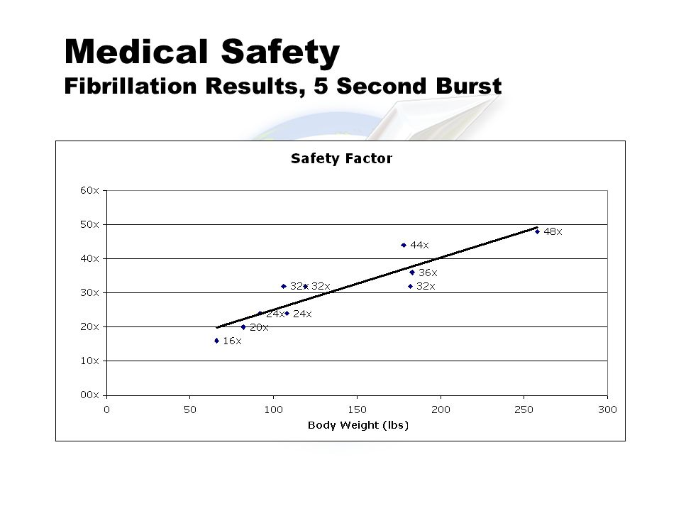 Medical Safety Fibrillation Results, 5 Second Burst