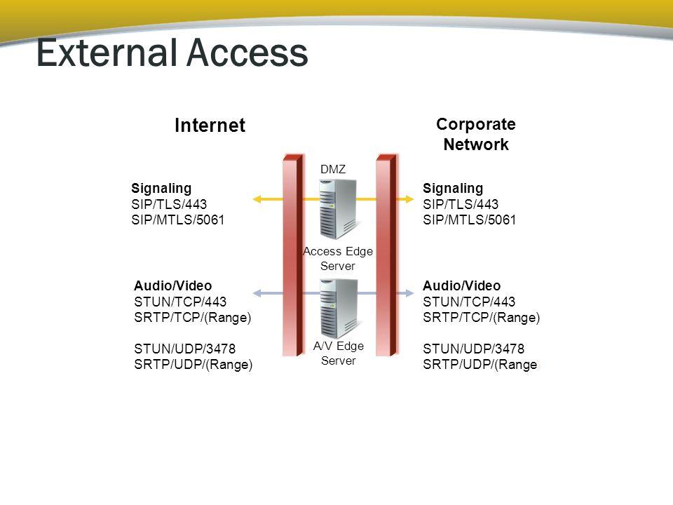 External Access DMZ Access Edge Server A/V Edge Server Signaling SIP/TLS/443 SIP/MTLS/5061 Audio/Video STUN/TCP/443 SRTP/TCP/(Range) STUN/UDP/3478 SRTP/UDP/(Range) Signaling SIP/TLS/443 SIP/MTLS/5061 Audio/Video STUN/TCP/443 SRTP/TCP/(Range) STUN/UDP/3478 SRTP/UDP/(Range ) Corporate Network Internet