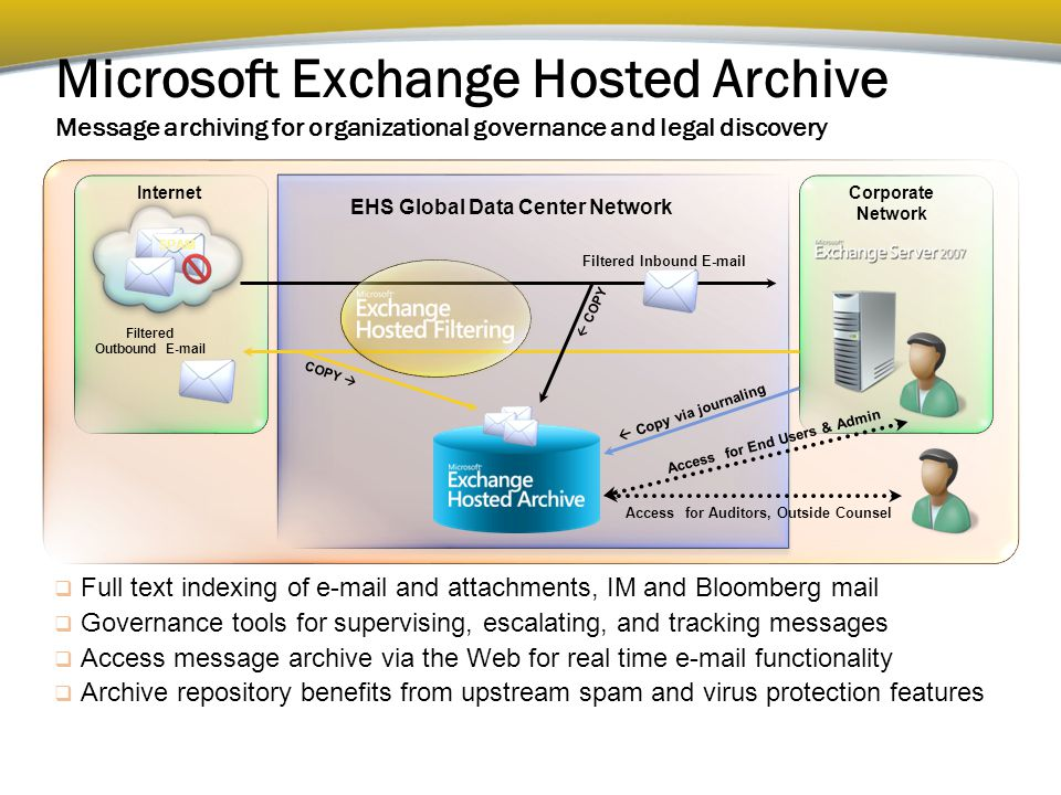 SPAM  Full text indexing of e-mail and attachments, IM and Bloomberg mail  Governance tools for supervising, escalating, and tracking messages  Access message archive via the Web for real time e-mail functionality  Archive repository benefits from upstream spam and virus protection features Microsoft Exchange Hosted Archive Message archiving for organizational governance and legal discovery Internet Corporate Network Access for Auditors, Outside Counsel Access for End Users & Admin EHS Global Data Center Network Filtered Inbound E-mail Filtered Outbound E-mail  Copy via journaling COPY   COPY