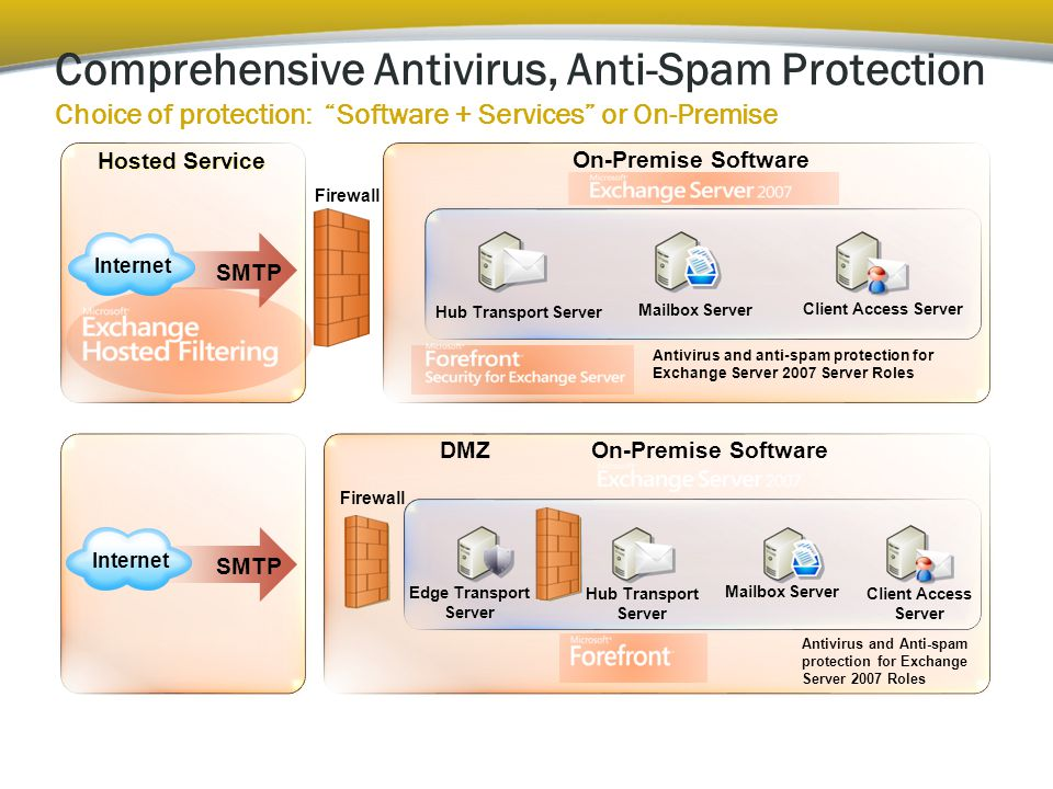 On-Premise Software Firewall Mailbox Server Hub Transport Server Edge Transport Server Client Access Server DMZ Antivirus and Anti-spam protection for Exchange Server 2007 Roles SMTP Internet Firewall Antivirus and anti-spam protection for Exchange Server 2007 Server Roles On-Premise Software Mailbox Server Hub Transport Server Client Access Server SMTP Internet Hosted Service Comprehensive Antivirus, Anti-Spam Protection Choice of protection: Software + Services or On-Premise