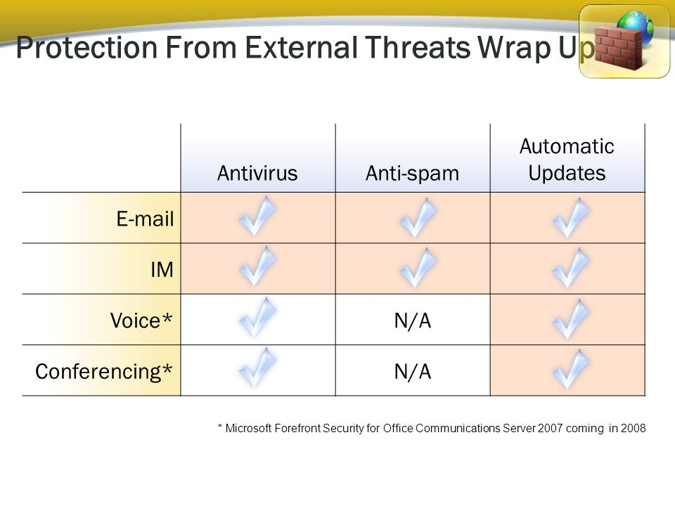 AntivirusAnti-spam Automatic Updates E-mail IM Voice*N/A Conferencing*N/A Protection From External Threats Wrap Up * Microsoft Forefront Security for