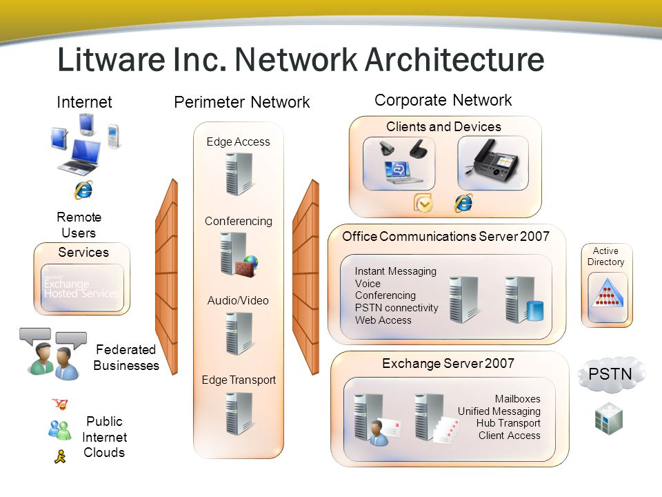 Active Directory PSTN Perimeter Network Office Communications Server 2007 Corporate Network Instant Messaging Voice Conferencing PSTN connectivity Web Access Exchange Server 2007 Mailboxes Unified Messaging Hub Transport Client Access Clients and Devices Remote Users Federated Businesses Public Internet Clouds Internet Services Litware Inc.