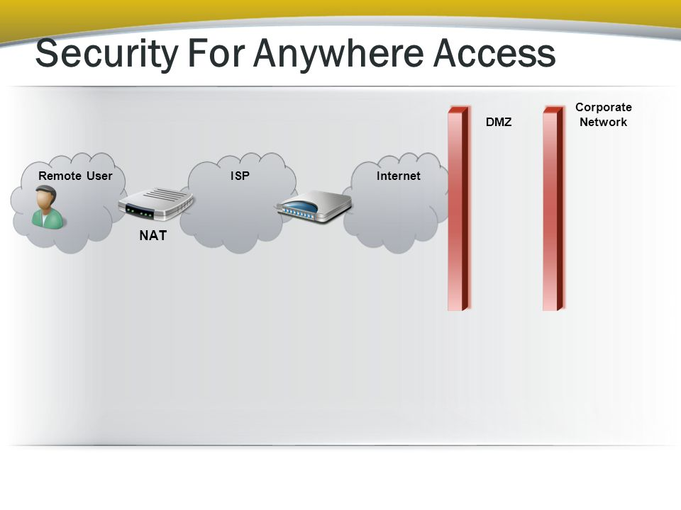 Security For Anywhere Access Remote User ISPInternet NAT DMZ Corporate Network