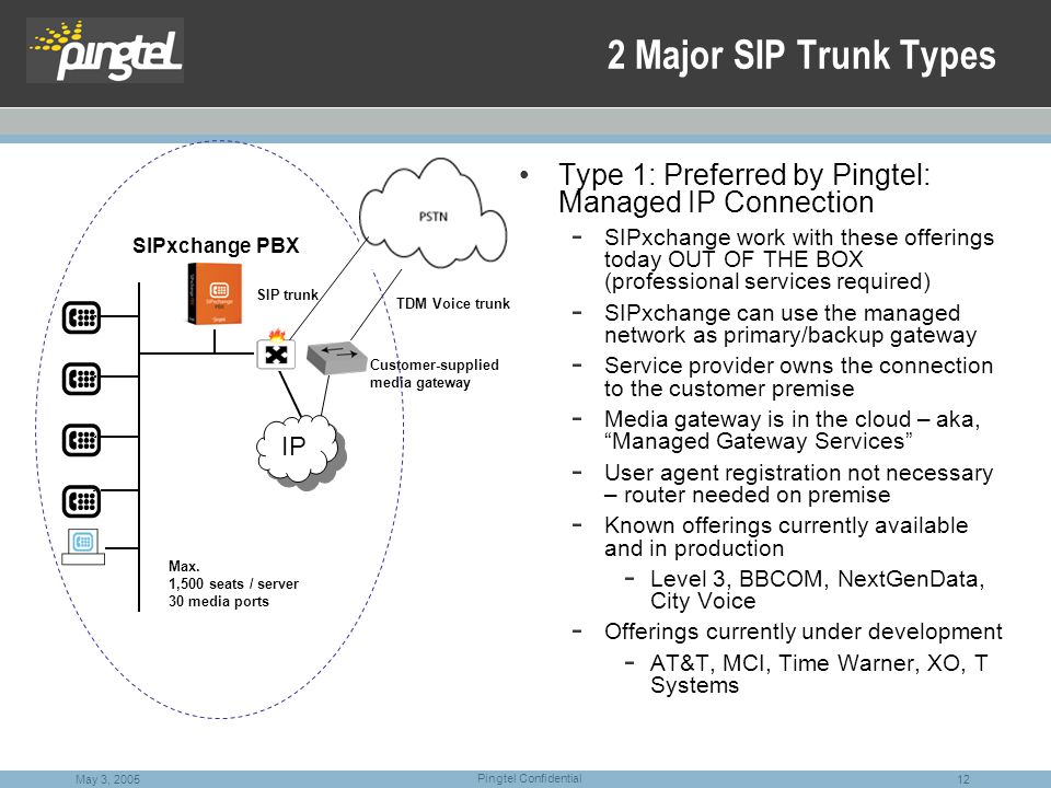 12 Pingtel Confidential May 3, 2005 2 Major SIP Trunk Types Type 1: Preferred by Pingtel: Managed IP Connection - SIPxchange work with these offerings today OUT OF THE BOX (professional services required) - SIPxchange can use the managed network as primary/backup gateway - Service provider owns the connection to the customer premise - Media gateway is in the cloud – aka, Managed Gateway Services - User agent registration not necessary – router needed on premise - Known offerings currently available and in production - Level 3, BBCOM, NextGenData, City Voice - Offerings currently under development - AT&T, MCI, Time Warner, XO, T Systems Customer-supplied media gateway SIPxchange PBX IP SIP trunk Max.