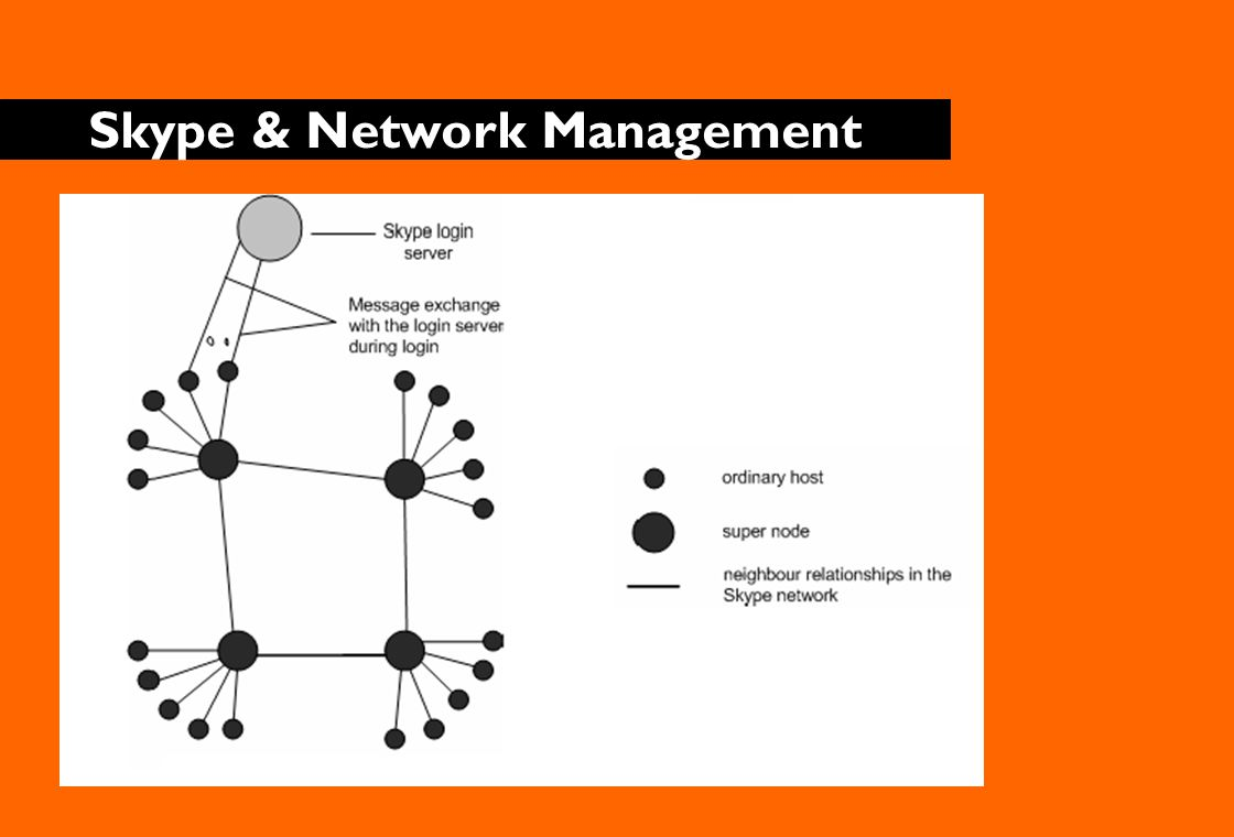 Skype & Network Management - Functions Most firewalls are configured to allow outgoing TCP traffic to port 80 (HTTP port) and port 443 (HTTPS port).