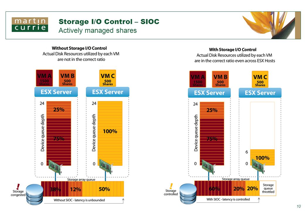 Storage I/O Control – SIOC Actively managed shares 10