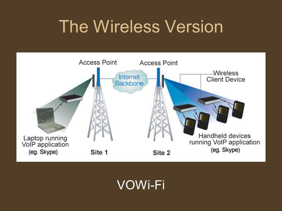 The Wireless Version VOWi-Fi