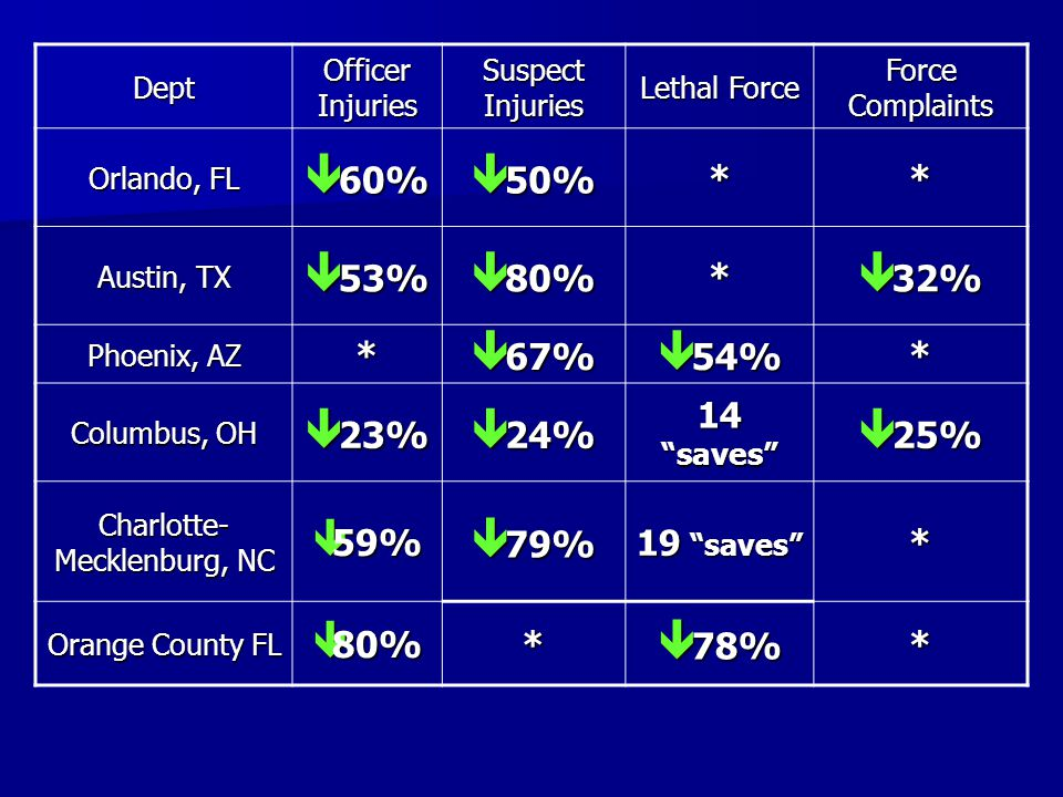 Dept Officer Injuries Suspect Injuries Lethal Force Force Complaints Orlando, FL  60%  50% ** Austin, TX  53%  80% *  32% Phoenix, AZ *  67%  5