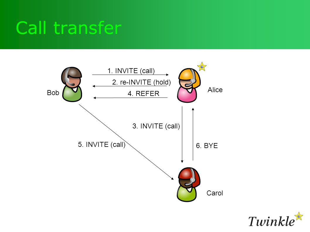 Call transfer 1. INVITE (call) 2. re-INVITE (hold) 3.
