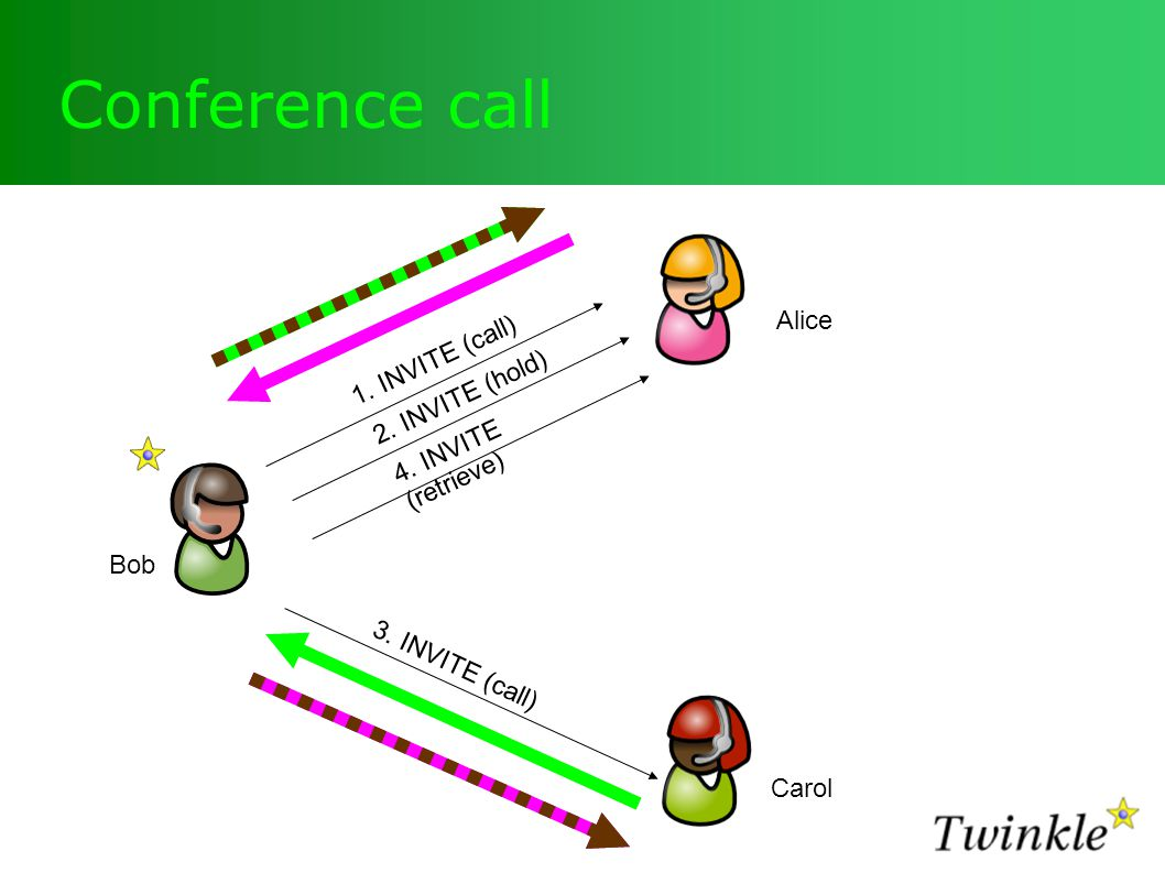 Conference call 1. INVITE (call) 2. INVITE (hold) 4. INVITE (retrieve) 3. INVITE (call) Bob Carol Alice