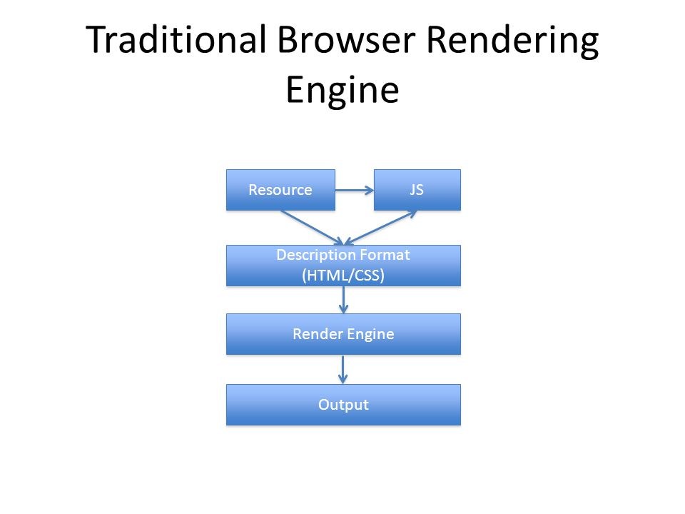 Traditional Browser Rendering Engine Description Format (HTML/CSS) Description Format (HTML/CSS) Resource Render Engine Output JS