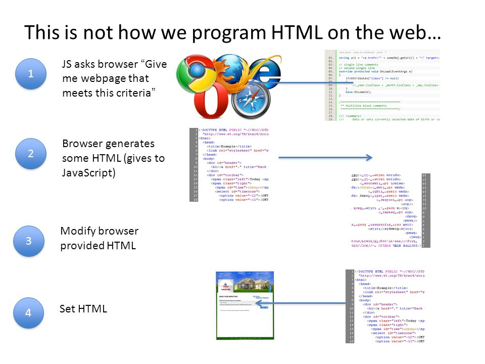 JS asks browser Give me webpage that meets this criteria 1 1 Modify browser provided HTML 3 3 Set HTML 4 4 Browser generates some HTML (gives to JavaScript) 2 2 This is not how we program HTML on the web…