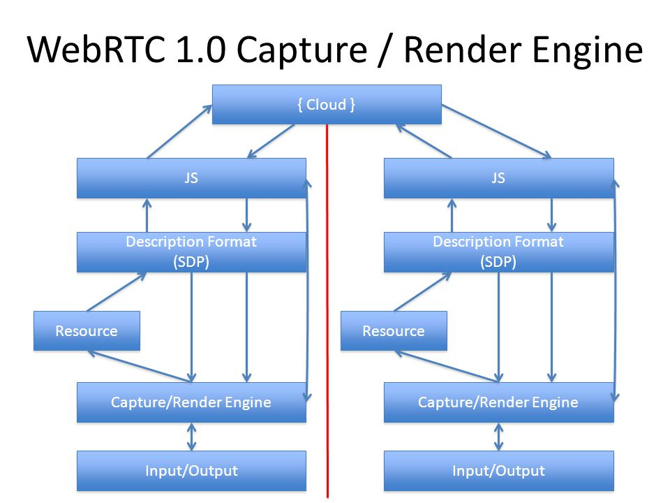 WebRTC 1.0 Capture / Render Engine Description Format (SDP) Description Format (SDP) Resource Capture/Render Engine Input/Output JS Description Format (SDP) Description Format (SDP) Resource Capture/Render Engine Input/Output JS { Cloud }