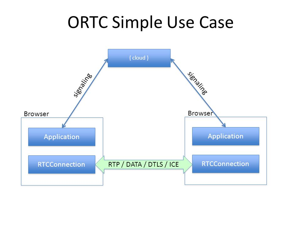 ORTC Simple Use Case RTCConnection { cloud } Application Browser RTCConnection Application Browser RTP / DATA / DTLS / ICE signaling