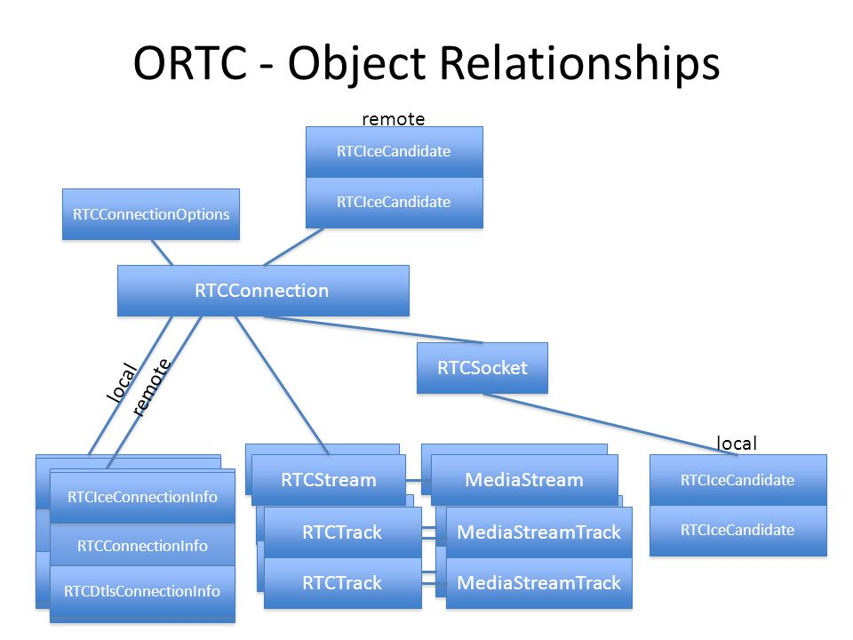 MediaStream MediaStreamTrack RTCTrack RTCStream ORTC - Object Relationships RTCConnection RTCConnectionOptions RTCConnectionInfo RTCIceConnectionInfo RTCDtlsConnectionInfo RTCIceCandidate RTCSocket RTCStream MediaStream RTCTrack MediaStreamTrack RTCIceCandidate local remote RTCConnectionInfo RTCIceConnectionInfo RTCDtlsConnectionInfo remote local