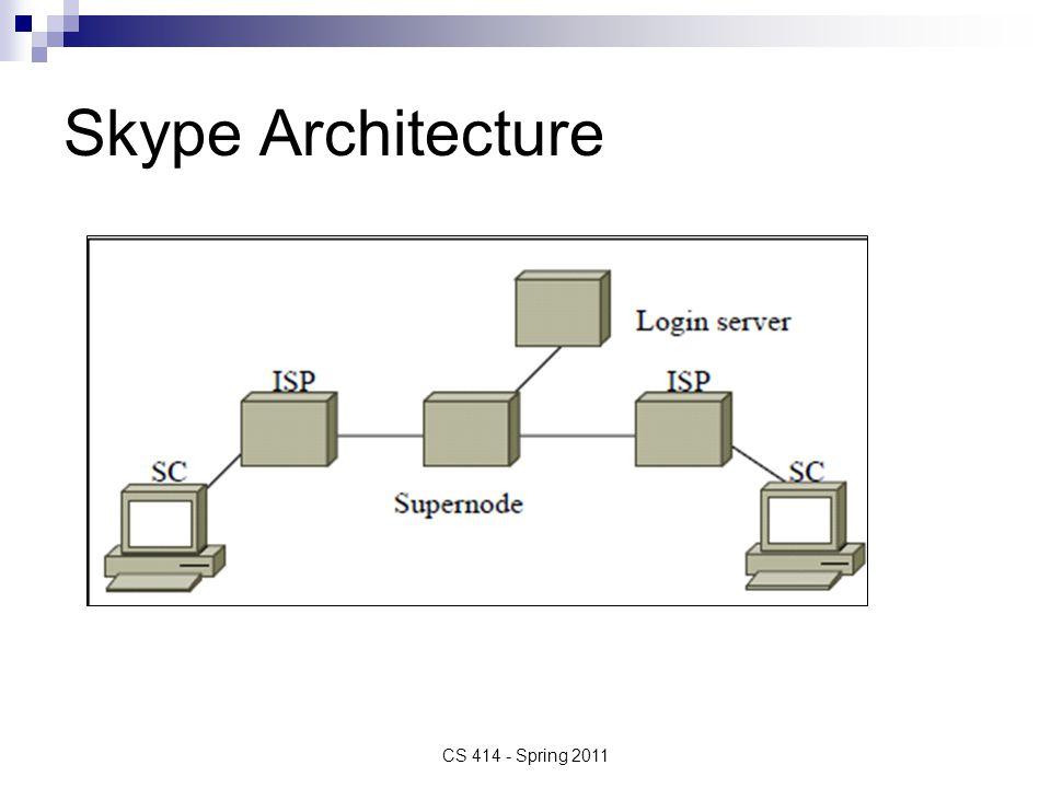 Skype Architecture CS 414 - Spring 2011