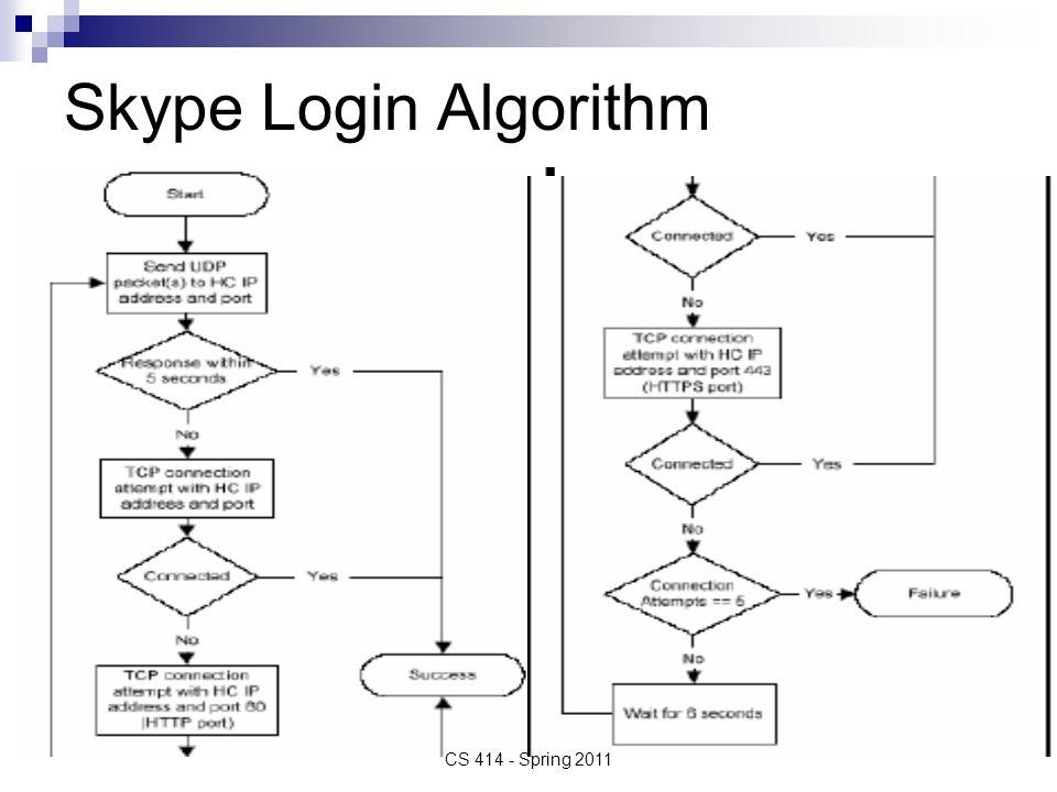 Skype Login Algorithm CS 414 - Spring 2011