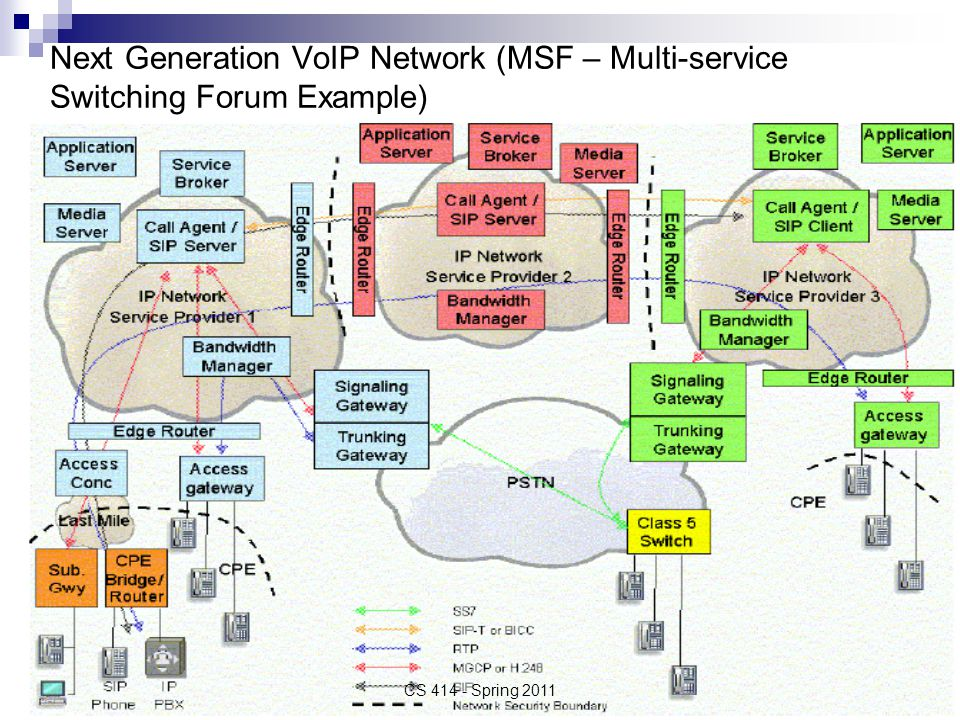 MSF VoIP Access Services Signaling protocol and network service signaling protocol: SIP  Use RTP packets for telephony events  Transport DTMF(Dual-tone multi-frequency signaling) tones out of band using the signaling protocol such as SIP Quality of Service (Delay, Jitter, Packet loss)  Use RSVP, DiffServ, MPLS, even ATM  RTP is used for media traffic CS 414 - Spring 2011