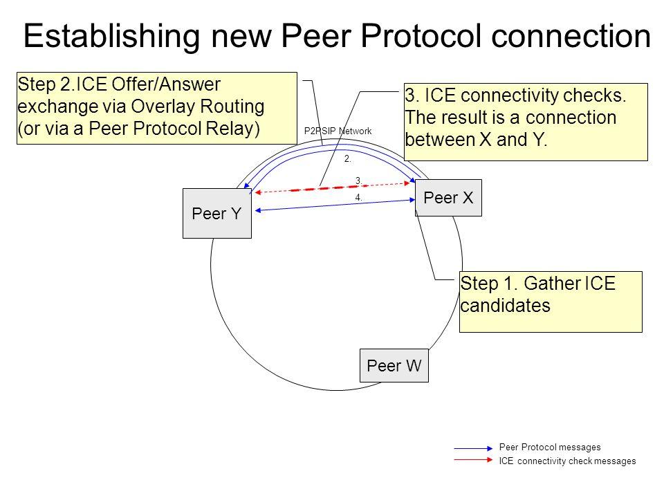 Peer X Peer Y Peer W 2. P2PSIP Network Establishing new Peer Protocol connection Peer Protocol messages ICE connectivity check messages 3. ICE connect