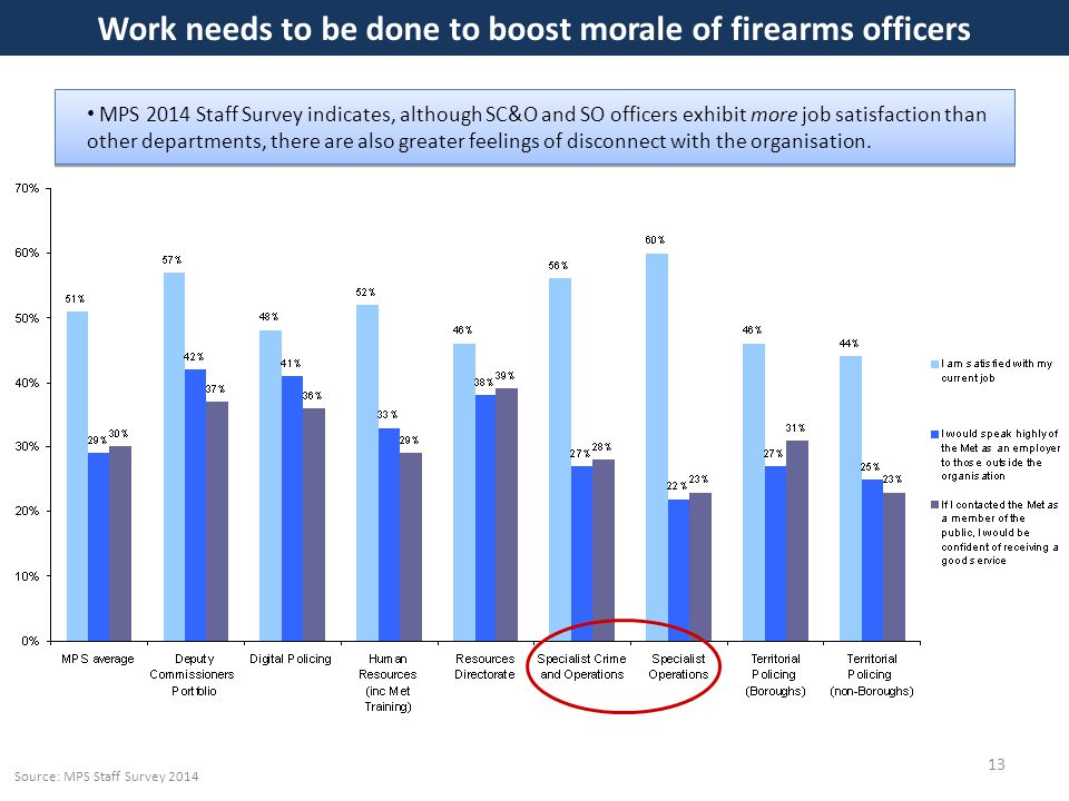 Work needs to be done to boost morale of firearms officers 13 MPS 2014 Staff Survey indicates, although SC&O and SO officers exhibit more job satisfaction than other departments, there are also greater feelings of disconnect with the organisation.