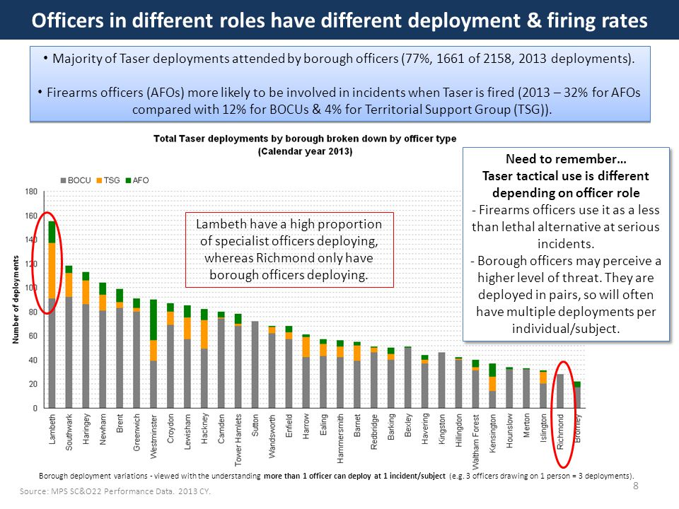Officers in different roles have different deployment & firing rates Majority of Taser deployments attended by borough officers (77%, 1661 of 2158, 2013 deployments).