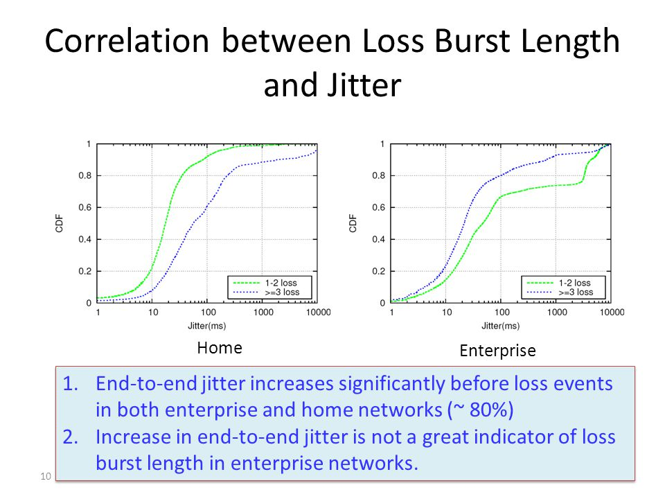 Correlation between Loss Burst Length and Jitter 10 1.End-to-end jitter increases significantly before loss events in both enterprise and home networks (~ 80%) 2.Increase in end-to-end jitter is not a great indicator of loss burst length in enterprise networks.