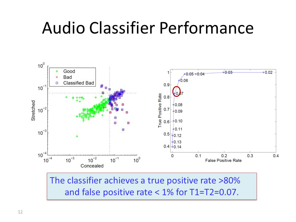 Audio Classifier Performance 12 The classifier achieves a true positive rate >80% and false positive rate < 1% for T1=T2=0.07.